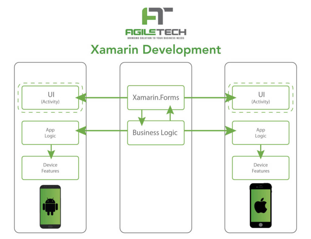 Xamarin Architecture, Shared Components