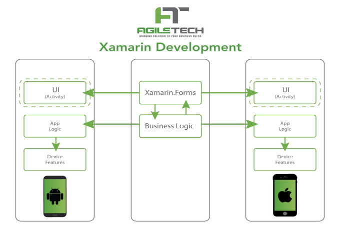 Xamarin Architect Feature